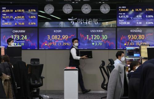 [마감시황]코스피, 1.29% 상승한 3,080대 마감…기관 순매수
