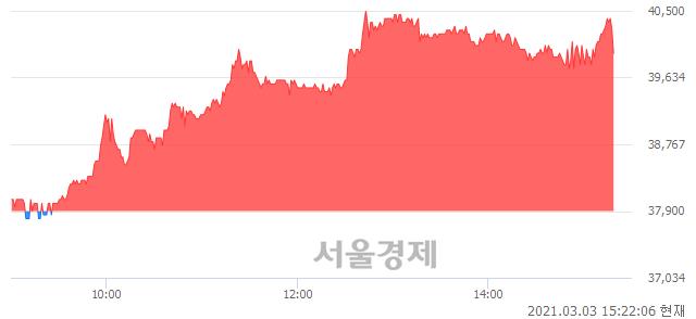 <유>테이팩스, 5.41% 오르며 체결강도 강세 지속(121%)