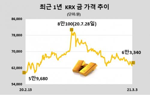 [표]KRX 금 시세 (3월 3일)