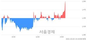 <코>에이디칩스, 3.81% 오르며 체결강도 강세로 반전(101%)