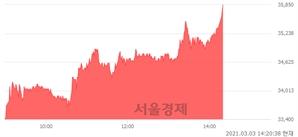 <코>피씨엘, 전일 대비 7.51% 상승.. 일일회전율은 1.32% 기록