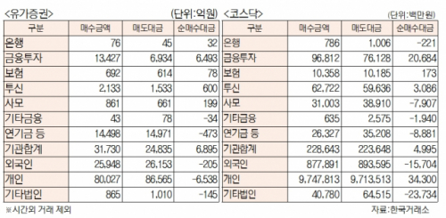 [표]유가증권 코스닥 투자주체별 매매동향 (3월 3일)