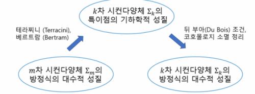 대수기하학 100년 난제 해결한 한국인 [이달의 과학기술인상]