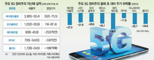 오지 않는 '5G의 봄'…장비株 속앓이