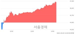 <코>이노와이어리스, 5.23% 오르며 체결강도 강세 지속(104%)