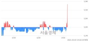 <코>드림어스컴퍼니, 3.08% 오르며 체결강도 강세로 반전(146%)