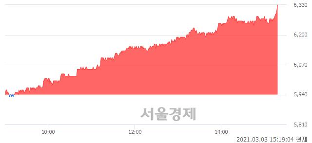 <유>BNK금융지주, 장중 신고가 돌파.. 6,280→6,330(▲50)
