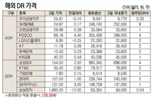 [표]해외 DR 가격(3월 3일)