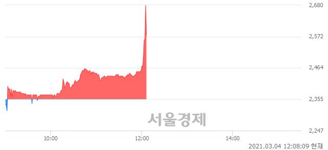 <유>화천기계, 매수잔량 921% 급증