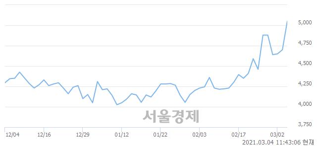 <코>삼현철강, 매도잔량 727% 급증