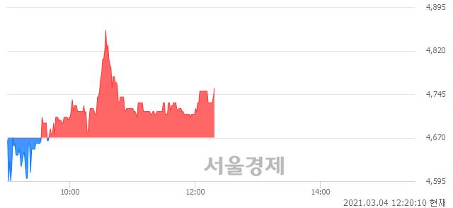 <유>금양, 매도잔량 324% 급증