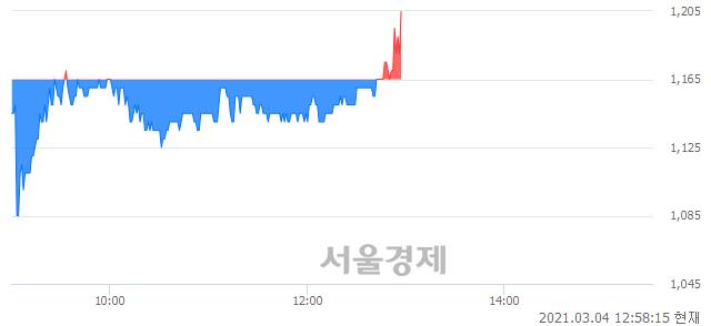 <코>티비씨, 3.43% 오르며 체결강도 강세로 반전(121%)