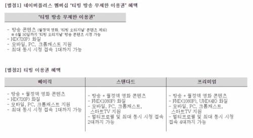 네이버 멤버십에 올라탄 티빙…3천원 내면 영화까지 무제한
