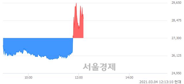 <코>유일에너테크, 매수잔량 584% 급증