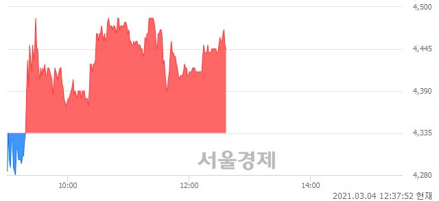 <유>부국철강, 매수잔량 303% 급증