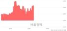 <코>PN풍년, 3.07% 오르며 체결강도 강세 지속(140%)