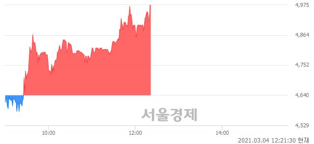 <코>티피씨글로벌, 전일 대비 7.22% 상승.. 일일회전율은 3.17% 기록