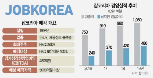 [시그널] 잡코리아, 9,000억에 팔렸다