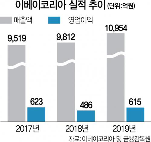 [시그널] 이베이코리아 인수전 판 커진다