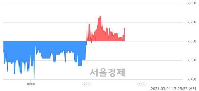 <유>한국종합기술, 매도잔량 317% 급증