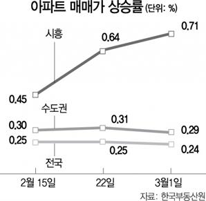 '신도시 발표' 반사이익 누린 시흥…1년만 최고 상승률
