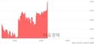 <코>핸디소프트, 전일 대비 8.41% 상승.. 일일회전율은 0.56% 기록