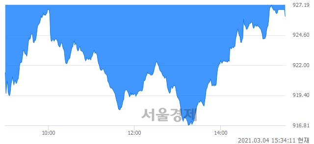 [마감 시황]  외국인과 기관의 동반 매도세.. 코스닥 926.20(▼4.60, -0.49%) 하락 마감
