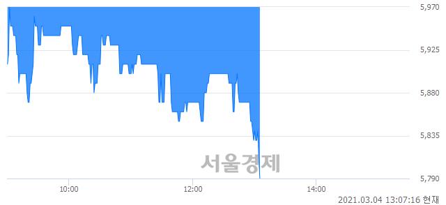 <코>아이원스, 매도잔량 303% 급증
