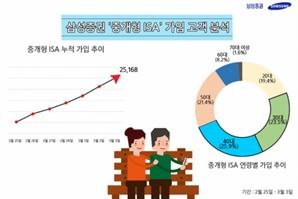 """'중개형 ISA' 인기 몰이...삼성증권 """"한 주만에 2.5만명 가입"""""""