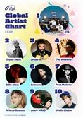 BTS, 국제음반산업협회 선정 '지난해 전 세계 베스트셀러 아티스트' 1위
