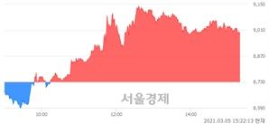 <코>하림지주, 매수잔량 396% 급증