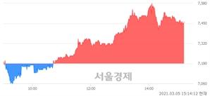 <코>블루콤, 매도잔량 307% 급증