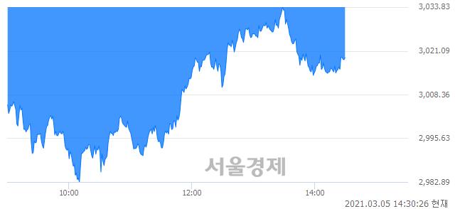 오후 2:30 현재 코스피는 41:59으로 매수우위, 매수강세 업종은 전기가스업(1.00%↓)