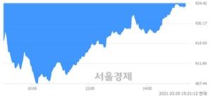오후 3:20 현재 코스닥은 44:56으로 매수우위, 매수강세 업종은 통신서비스업(1.44%↓)