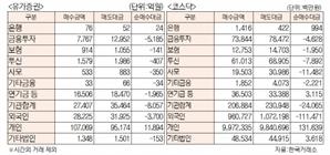 [표]유가증권 코스닥 투자주체별 매매동향(3월 5일)