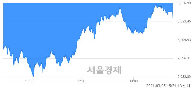 [마감 시황]  외국인과 기관의 동반 매도세.. 코스피 3026.26(▼17.23, -0.57%) 하락 마감