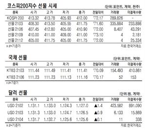 [표]코스피200지수·국채·달러 선물 시세(3월 5일)