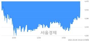 <유>부국철강, 매도잔량 583% 급증