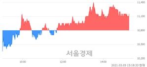 <코>휴먼엔, 3.24% 오르며 체결강도 강세 지속(104%)