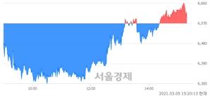 <코>성우하이텍, 매도잔량 309% 급증