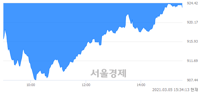 [마감 시황]  외국인과 기관의 동반 매도세.. 코스닥 923.48(▼2.72, -0.29%) 하락 마감