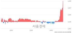 <코>코퍼스코리아, 7.91% 오르며 체결강도 강세로 반전(108%)