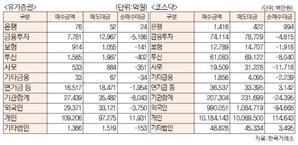 [표]유가증권 코스닥 투자주체별 매매동향(3월 5일-최종치)