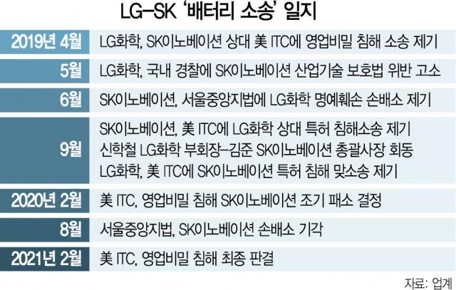 'SK, LG 배터리 기밀로 10년 벌었다' 돌직구 날린 美 ITC [재계 인사이드]