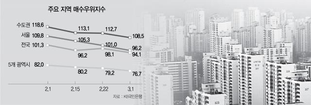 서울도 '팔자사자'…신도시 투기의혹이 변수되나