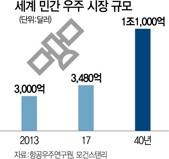 김동관 '우주 가는 지름길 찾겠다'