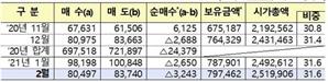 """지난달 외국인 한국주식 3.2조 순매도…""""美국채금리 불안 영향"""""""