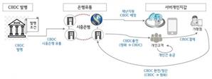 신한은행, CBDC 발행 대비 디지털화폐 플랫폼 구축