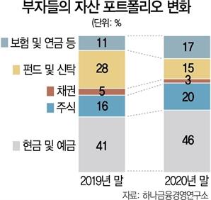 """부자들 """"부동산보다 주식 투자 확대"""""""