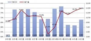 부동산 열기의 단면…전국 경매 낙찰률 20년 통틀어 최고